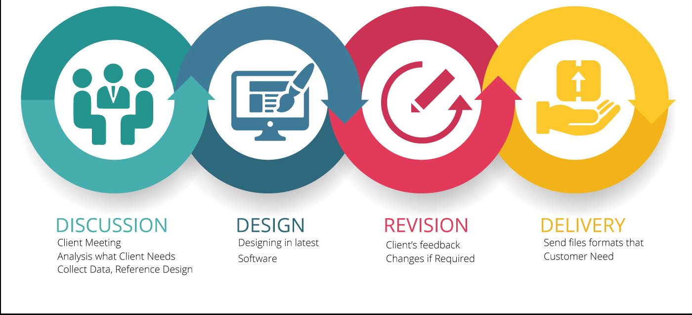 graphics design process